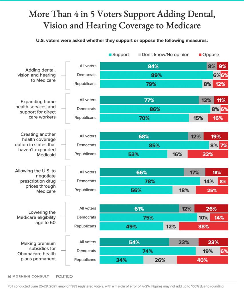 voter statistics